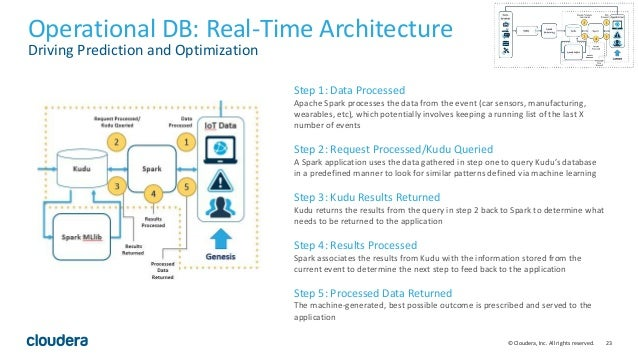 23© Cloudera, Inc. All rights reserved. Operational DB: Real-Time Architecture Driving Prediction and Optimization Step 1:...