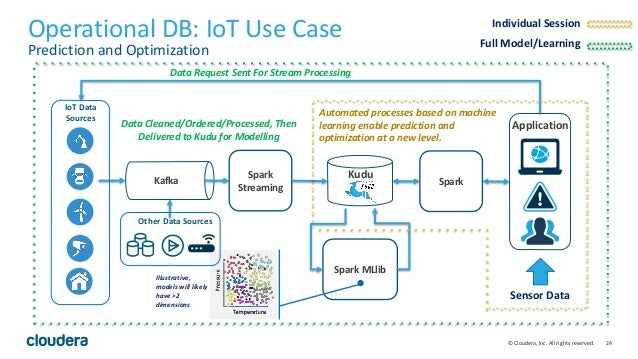 24© Cloudera, Inc. All rights reserved. Operational DB: IoT Use Case Prediction and Optimization Kafka Spark Streaming Spa...