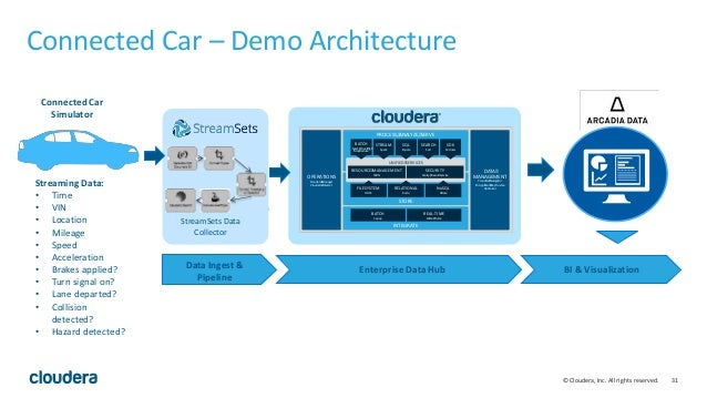 31© Cloudera, Inc. All rights reserved. Connected Car – Demo Architecture OPERATIONS Cloudera Manager Cloudera Director DA...