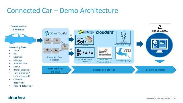 32© Cloudera, Inc. All rights reserved. Connected Car – Demo Architecture Cloudera Enterprise Data Hub MQTT - Kafka Bridge...