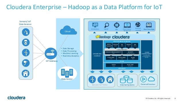 8© Cloudera, Inc. All rights reserved. Cloudera Enterprise – Hadoop as a Data Platform for IoT Sensors/ IoT Data Sources I...