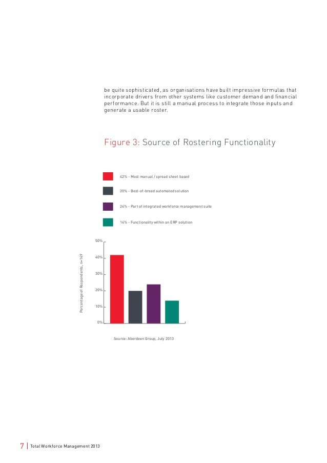 Total Workforce Management 2013: Rostering