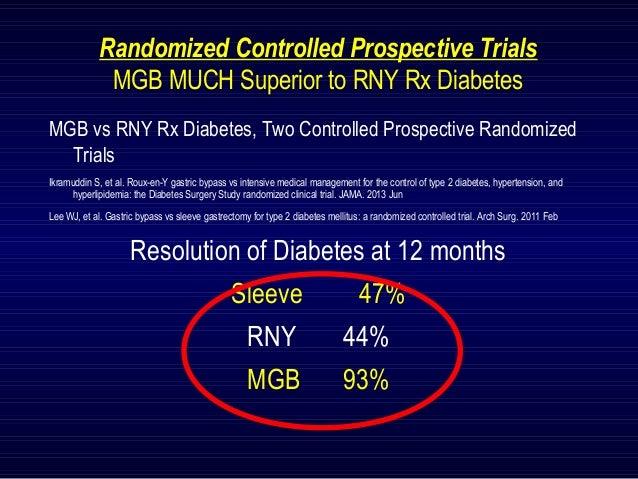 Comparison of Revision in Roux-en-Y vs Mini-Gastric Bypass