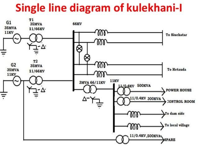 Kulekhani I Hydropower Nepal