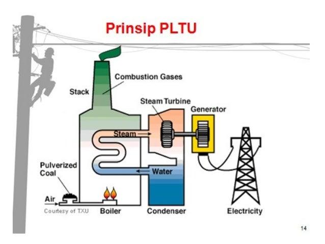 Kuliah 2 dasar sistem tenaga listrik pengembangan energi alternatif pltgu muara tawar 600 mw 40 implementasi pembangkit listrik tenaga ccuart Choice Image