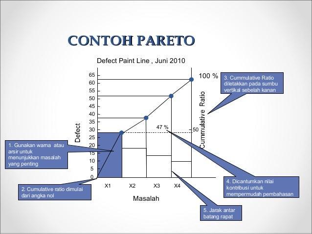 CONTOH PARETOCONTOH PARETO X1 X3X2 X4 100 % 5 0 10 30 15 25 20 40 35 50 45 60 55 65 1. Gunakan warna atau arsir untuk menu...
