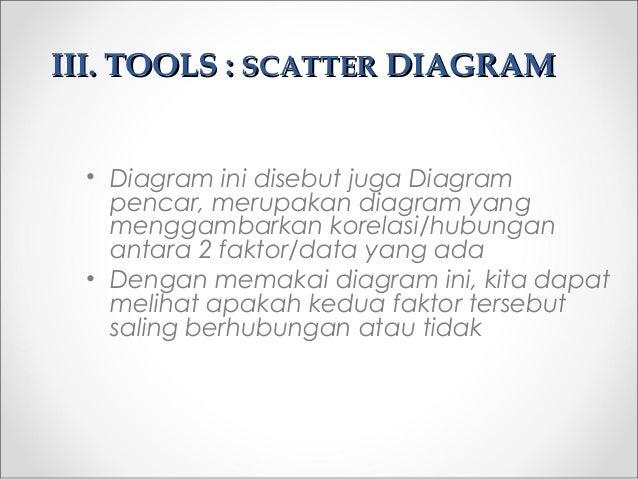 III.III. TOOLS :TOOLS : SCATTERSCATTER DIAGRAMDIAGRAM • Diagram ini disebut juga Diagram pencar, merupakan diagram yang me...