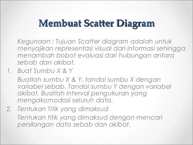 Membuat Scatter DiagramMembuat Scatter Diagram Kegunaan : Tujuan Scatter diagram adalah untuk menyajikan representasi visu...