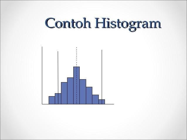 Contoh HistogramContoh Histogram