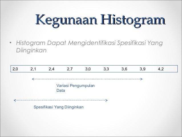 Kegunaan HistogramKegunaan Histogram • Histogram Dapat Mengidentifikasi Spesifikasi Yang Diinginkan 2,0 2,1 2,4 2,7 3,0 3,...