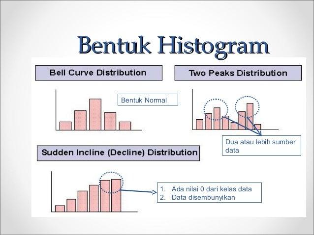 Bentuk HistogramBentuk Histogram Dua atau lebih sumber data 1. Ada nilai 0 dari kelas data 2. Data disembunyikan Bentuk No...