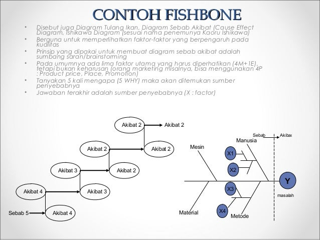 Seven tools terutama digunakan bila pemikiran team cenderung rutinitas 31 contohcontoh fishbonefishbone disebut juga diagram tulang ikan ccuart Images