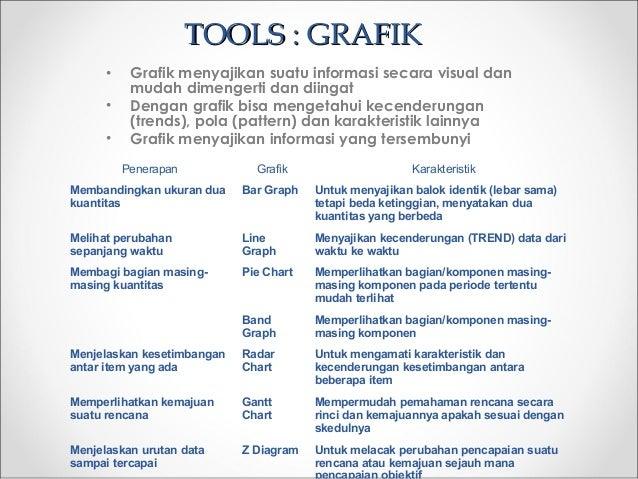 TOOLS : GRAFIKTOOLS : GRAFIK • Grafik menyajikan suatu informasi secara visual dan mudah dimengerti dan diingat • Dengan g...
