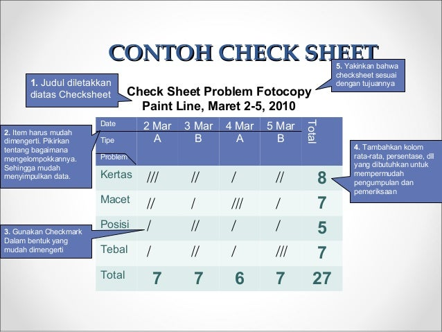 CONTOH CHECK SHEETCONTOH CHECK SHEET Date Tipe Problem 2 Mar A 3 Mar B 4 Mar A 5 Mar B Total Kertas 8 Macet 7 Posisi 5 Teb...