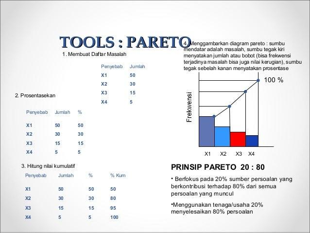 TOOLS : PARETOTOOLS : PARETO Penyebab Jumlah X1 50 X2 30 X3 15 X4 5 Penyebab Jumlah % X1 50 50 X2 30 30 X3 15 15 X4 5 5 Pe...