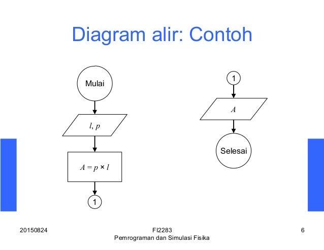 Algoritma, Diagram Alir, Kode, dan Beberapa Contohnya