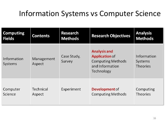 Choosing a Technology Degree: Computer Science vs Information Systems vs Information Technology