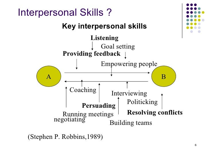 interpersonal skill Interpersonal communication is the process by which people exchange information, feelings, and meaning through verbal and non-verbal messages: it is face-to-face communication interpersonal communication is not just about what is actually said - the language used - but how it is said and the non.