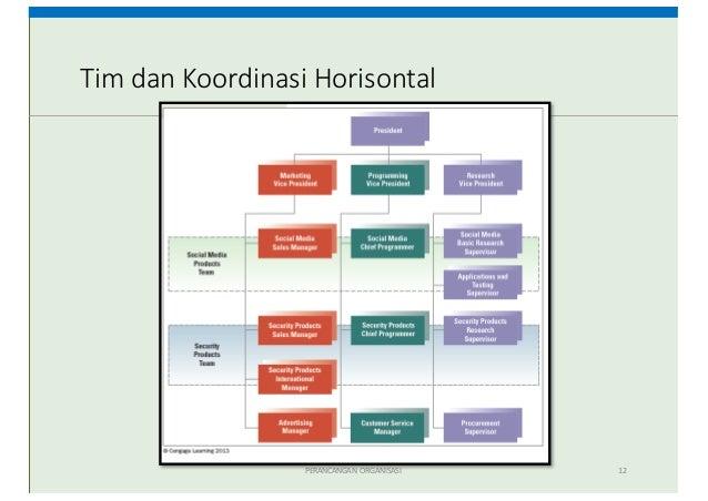 Desain Struktur Organisasi (Kuliah 2 OMPI)