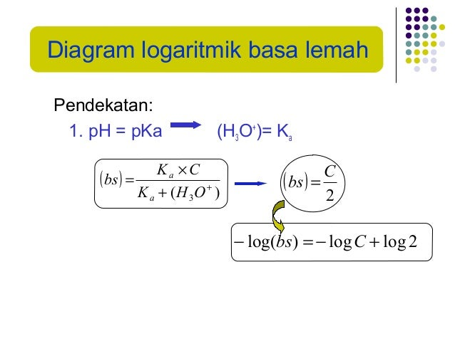 Kimia analitik diagram logaritmik ccuart Images