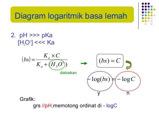Kimia analitik diagram logaritmik ccuart Gallery
