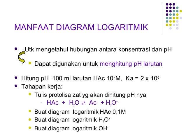 Kimia analitik 46 manfaat diagram logaritmik utk mengetahui hubungan antara konsentrasi ccuart Gallery