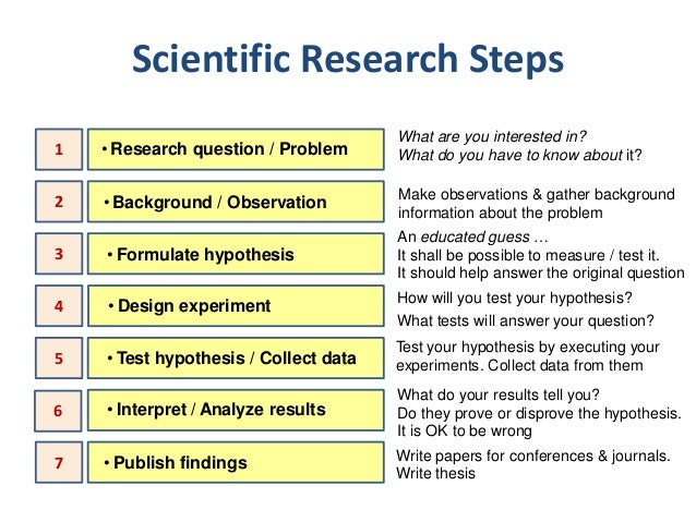steps in research Identifying a compelling research question is the first step to a successful  research project what issue, problem, or topic are you interested in exploring.