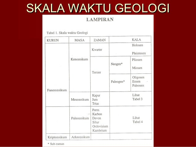 Kuliah 5 penentuan umur skala waktu geologiskala waktu geologi ccuart Gallery
