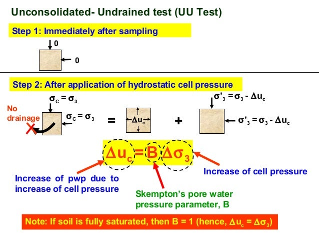 unconsolidated undrained triaxial test The test is performed in 'unconfined compressive testing machine', and also can be done in a triaxial set up the test is performed to simulate the loading condition just after construction uu (unconsolidated undrained) test is type of triaxial test in this test: the sample is tested without allowing consolidation.