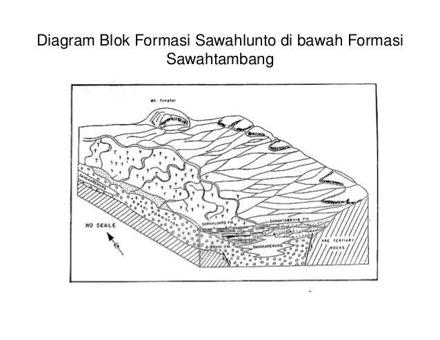 Kuliah eksplorasi & genesa geologi batubara indonesia