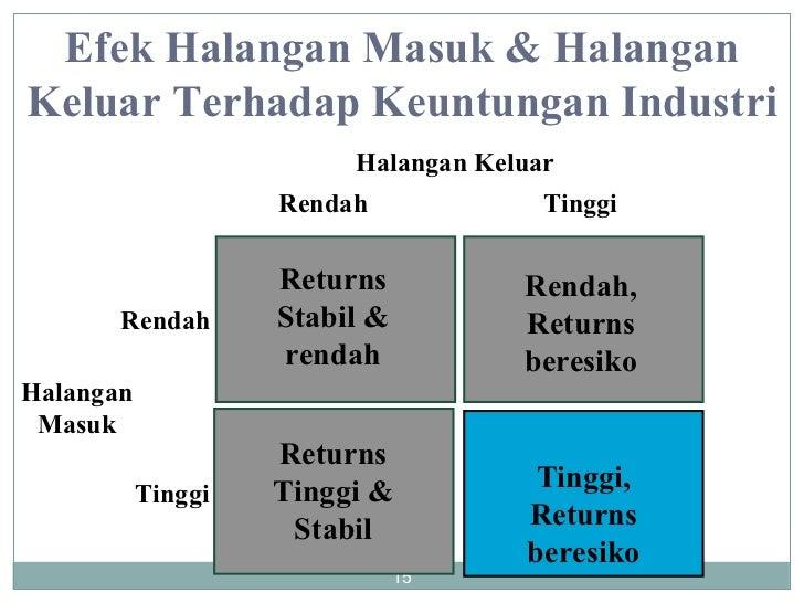 Tinggi, Returns beresiko Halangan Masuk Halangan Keluar Tinggi Rendah Tinggi Rendah Returns Stabil & rendah Returns Tinggi...