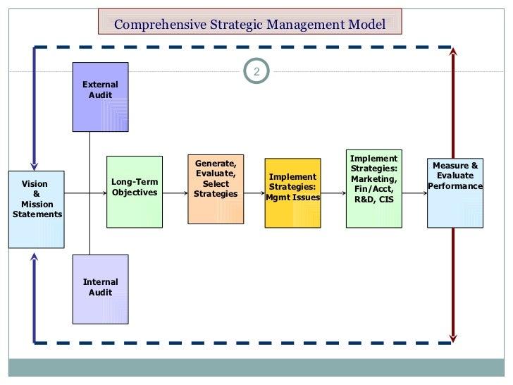 Comprehensive Strategic Management Model Vision  & Mission Statements External Audit Internal Audit Long-Term Objectives G...
