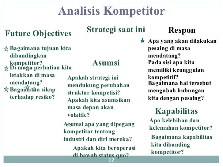 Future Objectives Bagaimana tujuan kita dibandingkan kompetitor? Di mana perhatian kita letakkan di masa mendatang? Bagaim...
