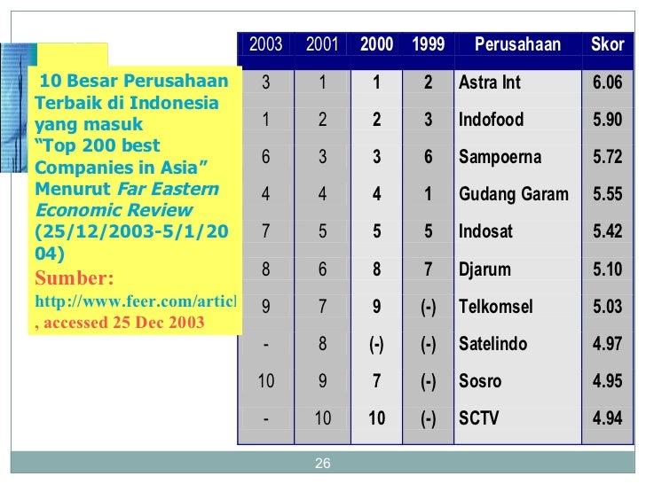 """10 Besar Perusahaan Terbaik di Indonesia yang masuk  """" Top 200 best Companies in Asia"""" Menurut  Far Eastern Economic Revie..."""