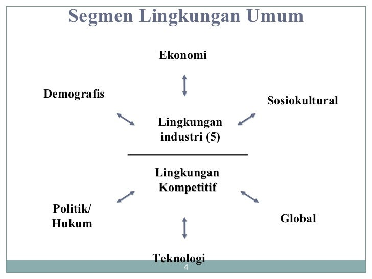 Politik/ Hukum Ekonomi Teknologi Global Demografis Sosiokultural Lingkungan Kompetitif Lingkungan industri (5) Segmen Ling...