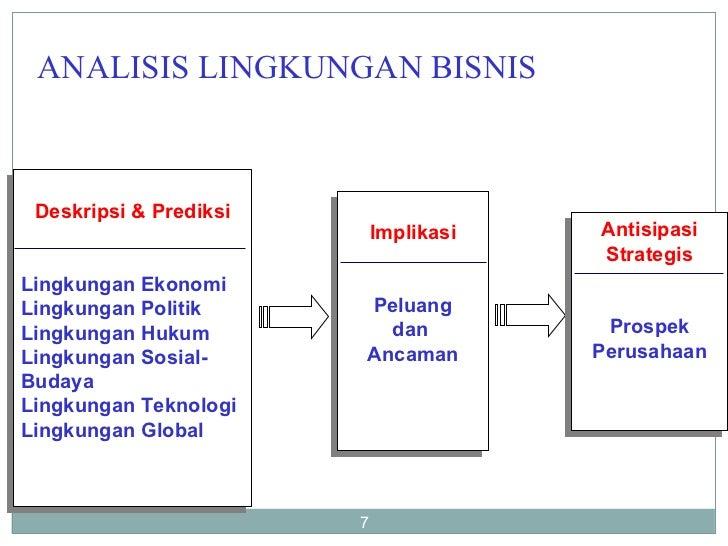ANALISIS LINGKUNGAN BISNIS Implikasi Peluang dan  Ancaman Antisipasi Strategis Prospek Perusahaan Deskripsi & Prediksi Lin...