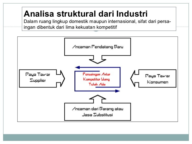 Analisa struktural dari Industri Dalam ruang lingkup domestik maupun internasional, sifat dari persa-ingan dibentuk dari l...
