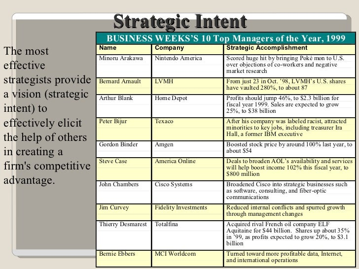The most effective strategists provide a vision (strategic intent) to effectively elicit the help of others in creating a ...