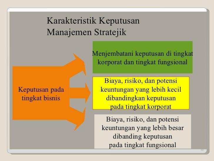 Keputusan pada tingkat bisnis Menjembatani keputusan di tingkat korporat dan tingkat fungsional Biaya, risiko, dan potensi...