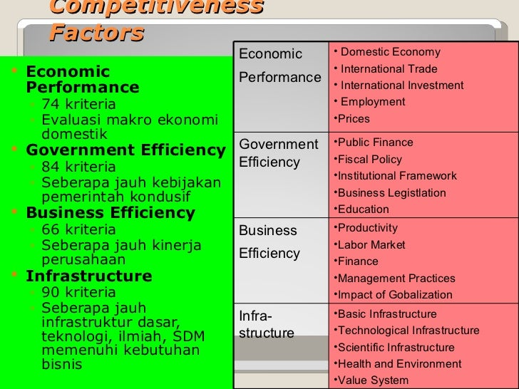 Competitiveness Factors <ul><li>Economic Performance </li></ul><ul><ul><li>74 kriteria  </li></ul></ul><ul><ul><li>Evaluas...