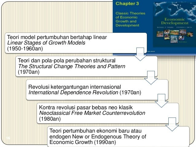 Konsep Pembangunan Ekonomi