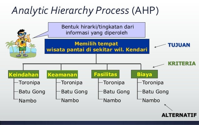 thesis analytic hierarchy process ahp title page using the analytic hierarchy process approach for assessment of the strength of university 621 taylor street, bethlehem, pa 18015, usa e-mail: sll7@lehighedu the analytic 4063 words 20 pages popular essays.