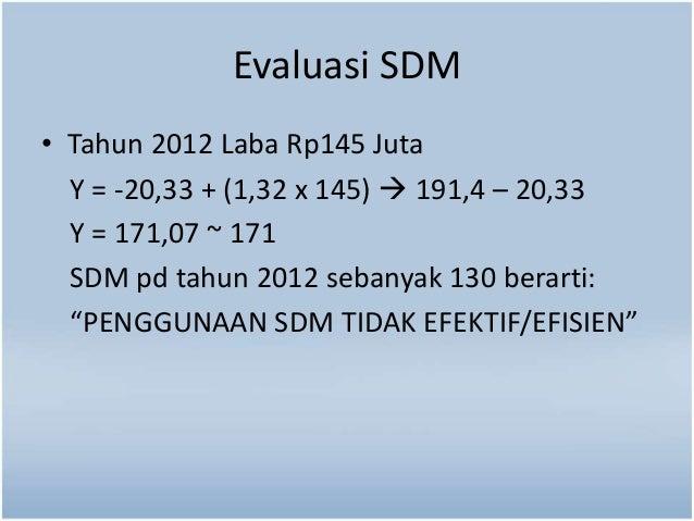 Evaluasi SDM  • Tahun 2012 Laba Rp145 Juta  Y = -20,33 + (1,32 x 145)  191,4 – 20,33  Y = 171,07 ~ 171  SDM pd tahun 2012...