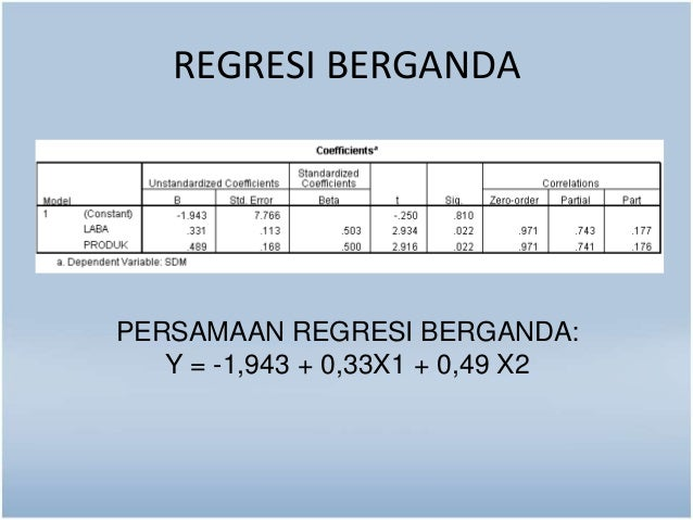 REGRESI BERGANDA  PERSAMAAN REGRESI BERGANDA:  Y = -1,943 + 0,33X1 + 0,49 X2