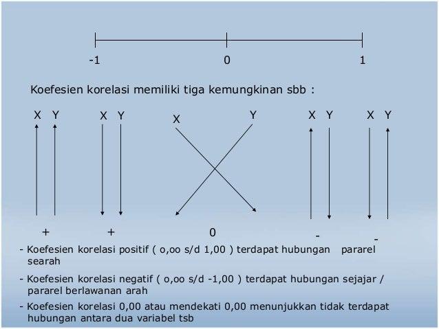 -1 0 1  Koefesien korelasi memiliki tiga kemungkinan sbb :  X Y X Y X Y X Y X Y  + + 0 - -  - Koefesien korelasi positif (...