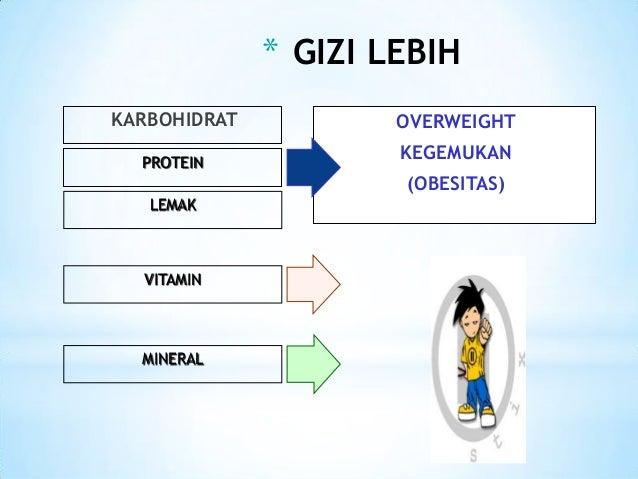 Kajian Literatur Program Gizi Untuk Obesitas Pada Remaja