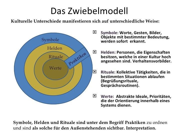 Das Zwiebelmodell  <ul><li>Symbole:  Worte, Gesten, Bilder, Objekte mit bestimmter Bedeutung, werden sofort  erkannt. </li...
