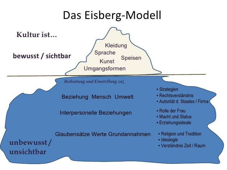 Das Eisberg-Modell  <ul><li>bewusst / sichtbar </li></ul>unbewusst / unsichtbar Sprache Kunst Speisen Kleidung Umgangsform...