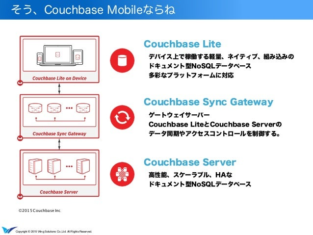 Copyright © 2015 Wing Solutions Co.,Ltd. All Rights Reserved. そう、Couchbase Mobileならね ©2015 Couchbase Inc. Couchbase Lite C...