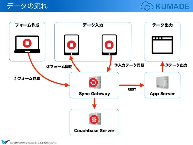 Copyright © 2015 Wing Solutions Co.,Ltd. All Rights Reserved. データ出力 データの流れ フォーム作成 データ入力 Sync Gateway App Server REST Couch...
